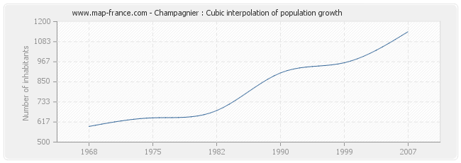 Champagnier : Cubic interpolation of population growth