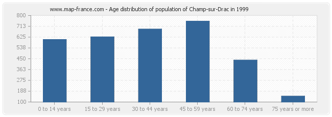 Age distribution of population of Champ-sur-Drac in 1999