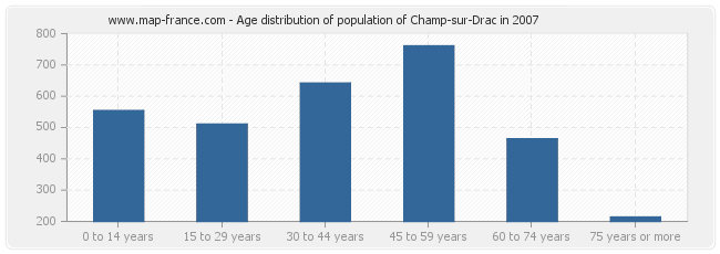 Age distribution of population of Champ-sur-Drac in 2007