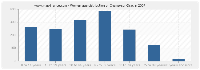 Women age distribution of Champ-sur-Drac in 2007