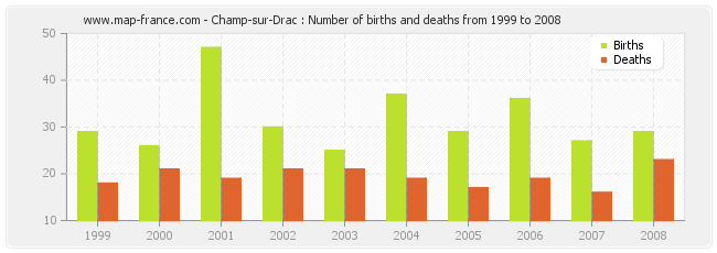 Champ-sur-Drac : Number of births and deaths from 1999 to 2008