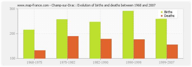 Champ-sur-Drac : Evolution of births and deaths between 1968 and 2007