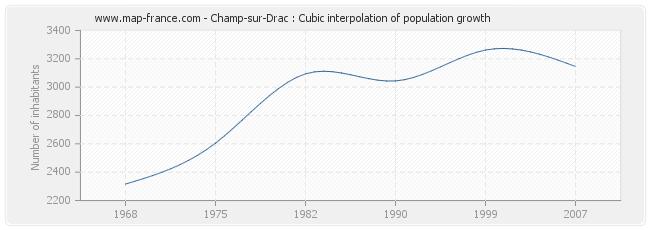 Champ-sur-Drac : Cubic interpolation of population growth