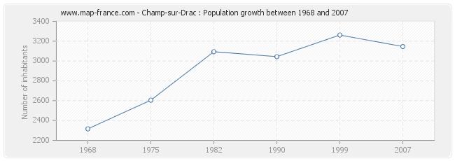 Population Champ-sur-Drac