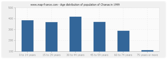 Age distribution of population of Chanas in 1999