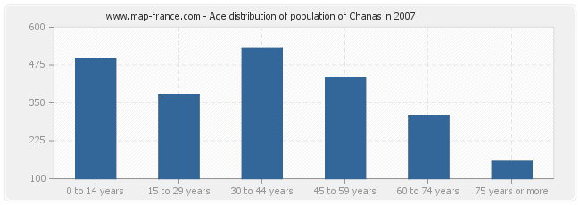 Age distribution of population of Chanas in 2007