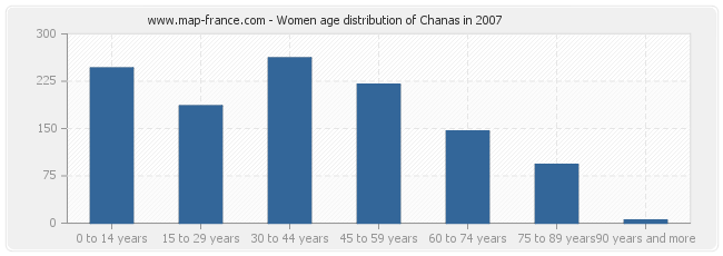 Women age distribution of Chanas in 2007