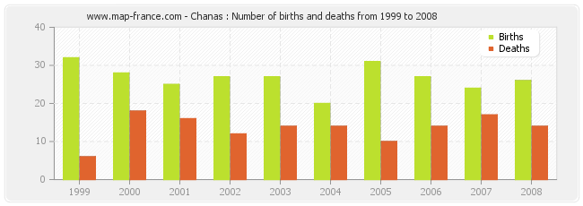 Chanas : Number of births and deaths from 1999 to 2008