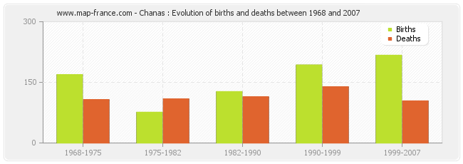 Chanas : Evolution of births and deaths between 1968 and 2007