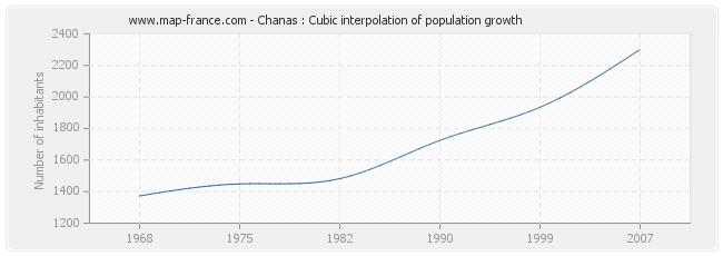 Chanas : Cubic interpolation of population growth