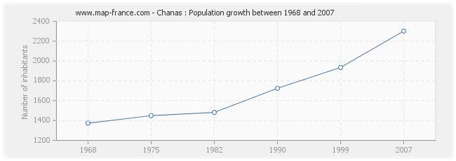 Population Chanas