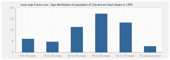 Age distribution of population of Clavans-en-Haut-Oisans in 1999