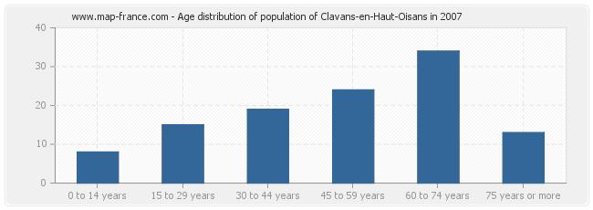 Age distribution of population of Clavans-en-Haut-Oisans in 2007