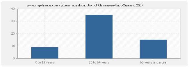 Women age distribution of Clavans-en-Haut-Oisans in 2007