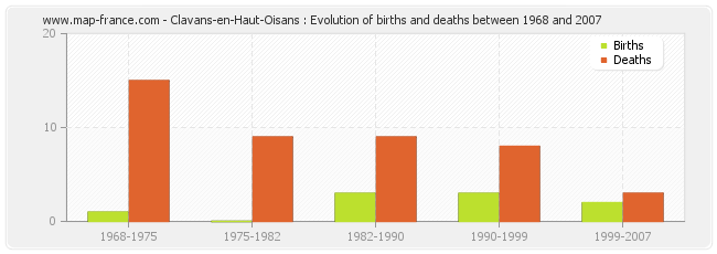 Clavans-en-Haut-Oisans : Evolution of births and deaths between 1968 and 2007