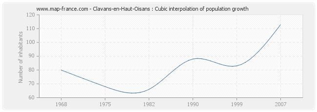 Clavans-en-Haut-Oisans : Cubic interpolation of population growth