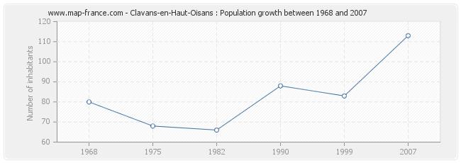 Population Clavans-en-Haut-Oisans
