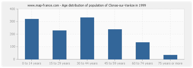 Age distribution of population of Clonas-sur-Varèze in 1999