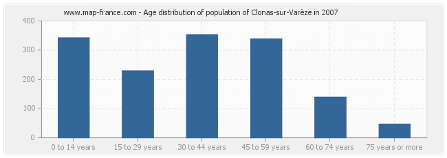 Age distribution of population of Clonas-sur-Varèze in 2007