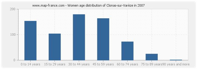 Women age distribution of Clonas-sur-Varèze in 2007