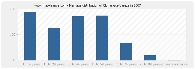 Men age distribution of Clonas-sur-Varèze in 2007