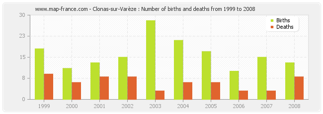 Clonas-sur-Varèze : Number of births and deaths from 1999 to 2008