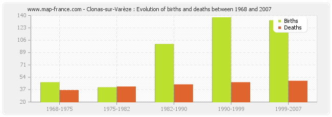Clonas-sur-Varèze : Evolution of births and deaths between 1968 and 2007