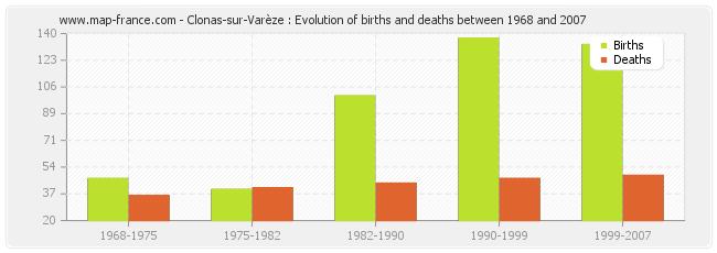 Clonas-sur-Varèze : Evolution of births and deaths between 1968 and 2007