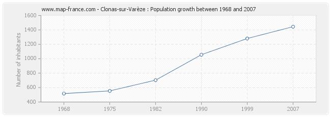 Population Clonas-sur-Varèze