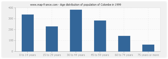 Age distribution of population of Colombe in 1999