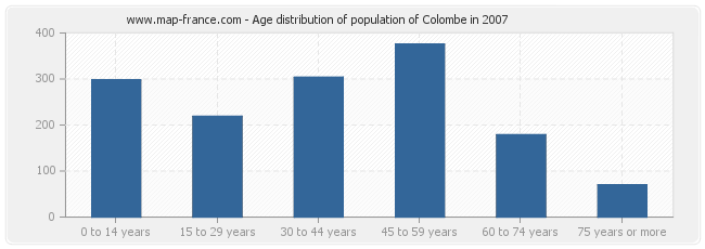 Age distribution of population of Colombe in 2007