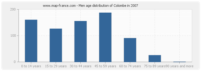 Men age distribution of Colombe in 2007