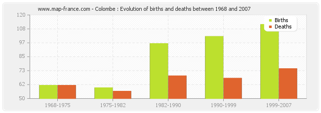 Colombe : Evolution of births and deaths between 1968 and 2007
