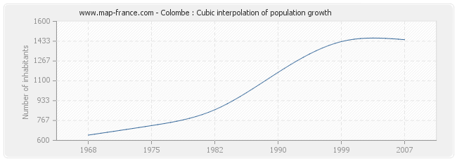 Colombe : Cubic interpolation of population growth