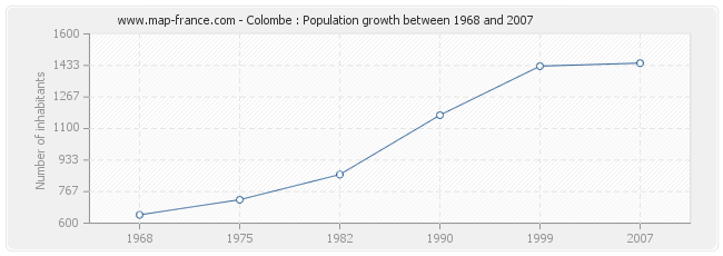 Population Colombe