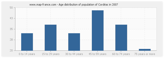 Age distribution of population of Cordéac in 2007