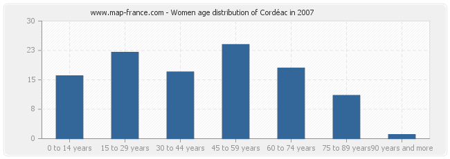 Women age distribution of Cordéac in 2007