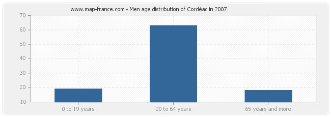 Men age distribution of Cordéac in 2007