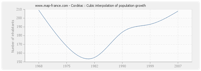 Cordéac : Cubic interpolation of population growth