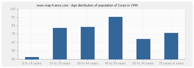 Age distribution of population of Corps in 1999