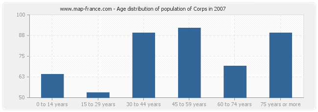 Age distribution of population of Corps in 2007