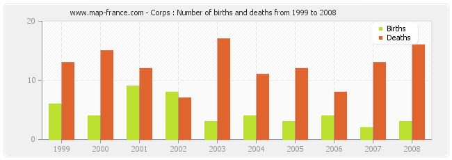 Corps : Number of births and deaths from 1999 to 2008