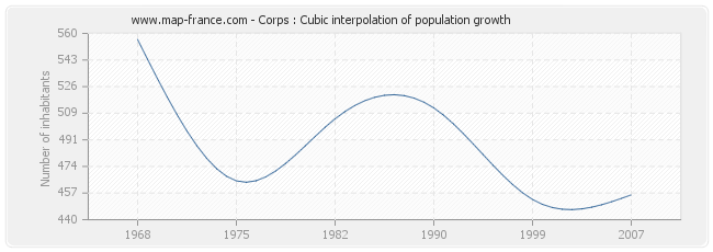 Corps : Cubic interpolation of population growth