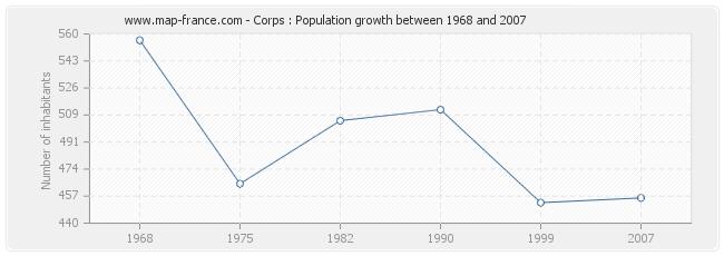 Population Corps