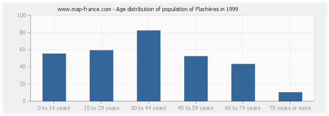 Age distribution of population of Flachères in 1999