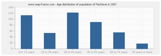 Age distribution of population of Flachères in 2007