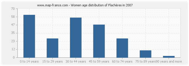 Women age distribution of Flachères in 2007