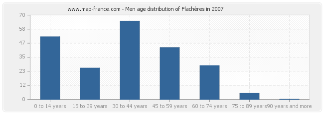 Men age distribution of Flachères in 2007