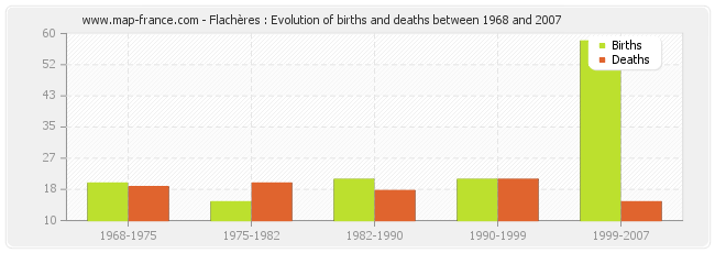 Flachères : Evolution of births and deaths between 1968 and 2007