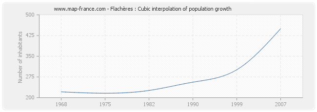 Flachères : Cubic interpolation of population growth